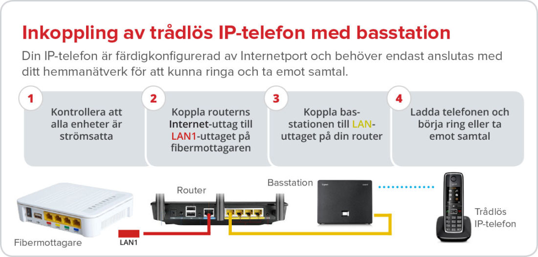 IP-telefoni basstation